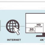 7 Ways to Watch 4K Video in Your Home & How to Play 4K