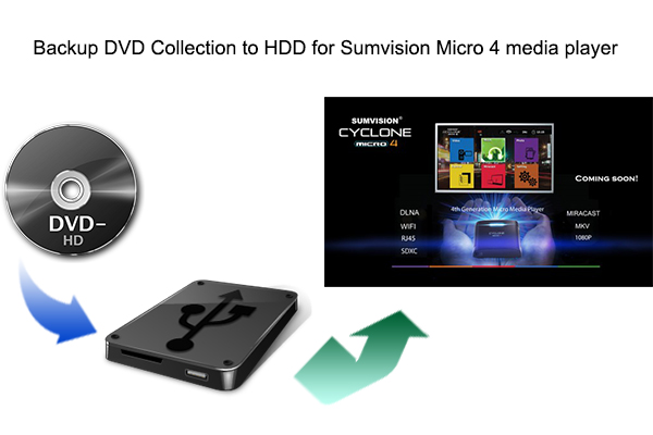 Backup DVD Collection to HDD for Sumvision Micro 4 Media Player